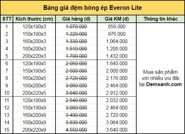 Bảng giá đệm bông ép Everon Lite