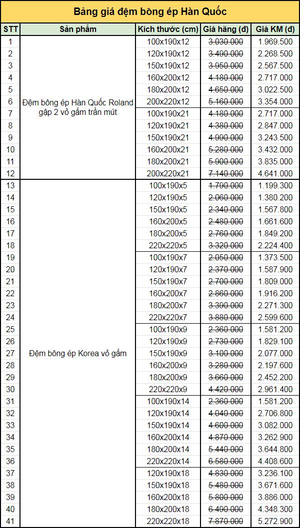 Bảng giá đệm bông ép Hàn Quốc