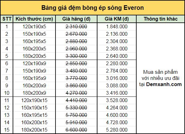 Bảng giá đệm bông ép sóng Everon